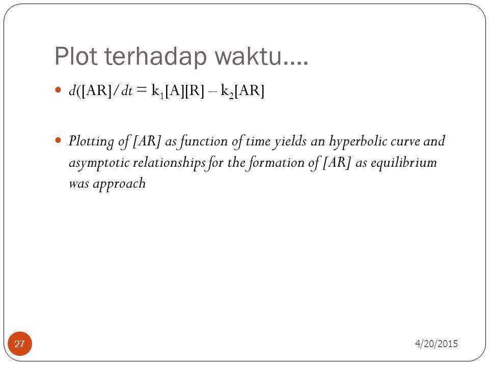 Plot terhadap waktu…. d([AR]/dt = k1[A][R] – k2[AR]